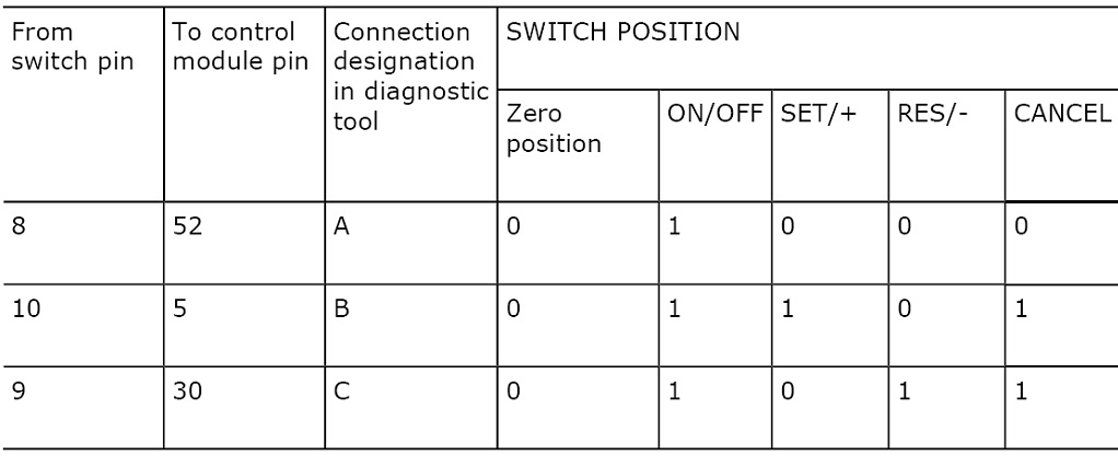 02-Cruise-switch-positions.jpg